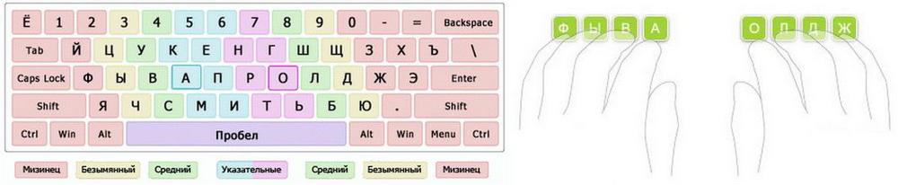 Обучение-быстрой-печати-на-клавиатуре